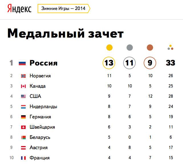 Россия победила на Олимпиаде
